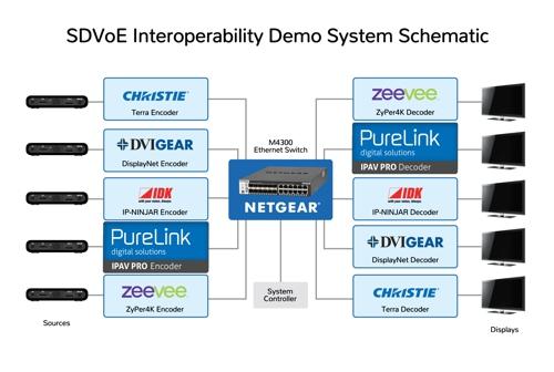 SDVoE-Interoperability-DemonstrationM4aLutuWNsK3V